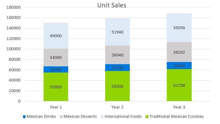 Mexican Restaurant Business Plan - Unit Sales