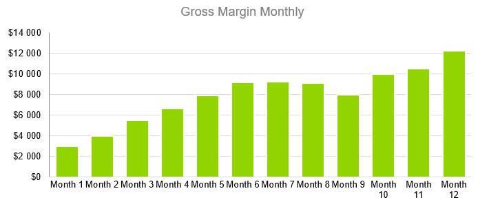 Pottery Studio Business Plan - Gross Margin Monthly