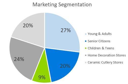 Pottery Studio Business Plan - Marketing Segmentation