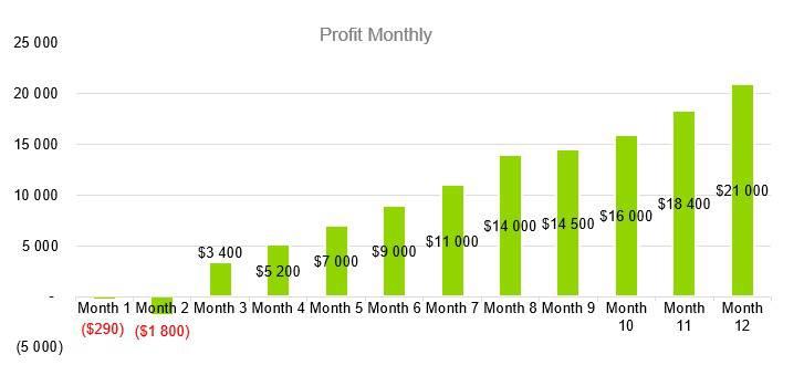 Pottery Studio Business Plan - Profit Monthly