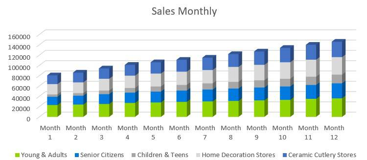 Pottery Studio Business Plan - Sales Monthly