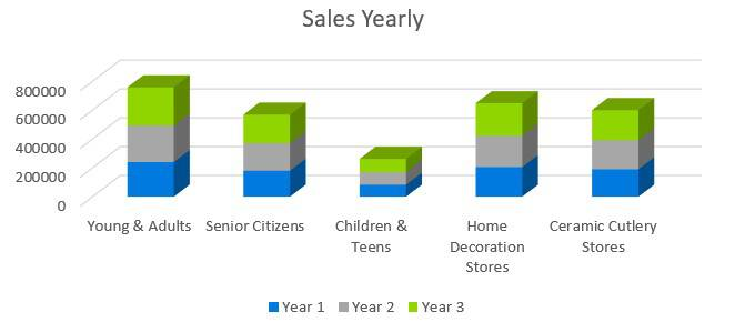 Pottery Studio Business Plan - Sales Yearly