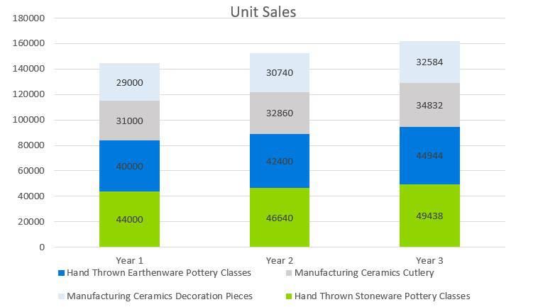 Pottery Studio Business Plan - Unit Sales