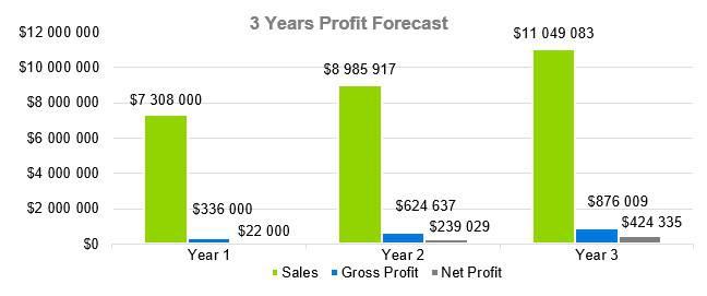 Farmers Market Business Plan - 3 Years Profit Forecast