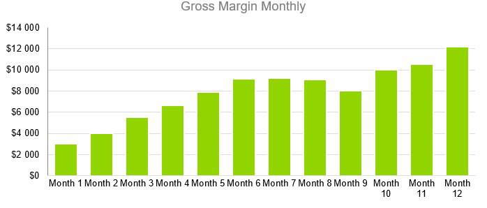 Farmers Market Business Plan - Gross Margin Monthly