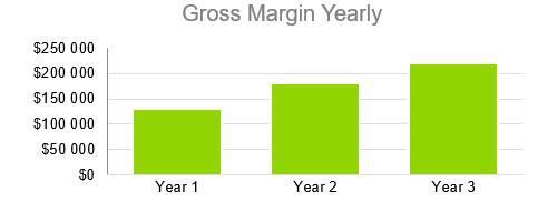 Farmers Market Business Plan - Gross Margin Yearly