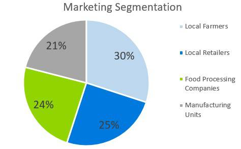 Farmers Market Business Plan - Marketing Segmentation
