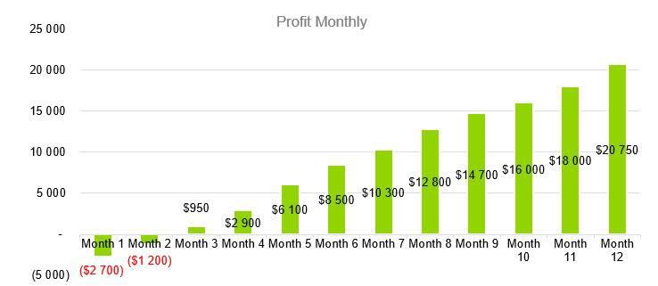 Farmers Market Business Plan - Profit Monthly