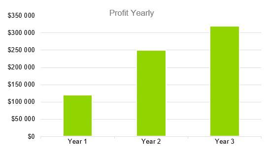 Farmers Market Business Plan - Profit Yearly