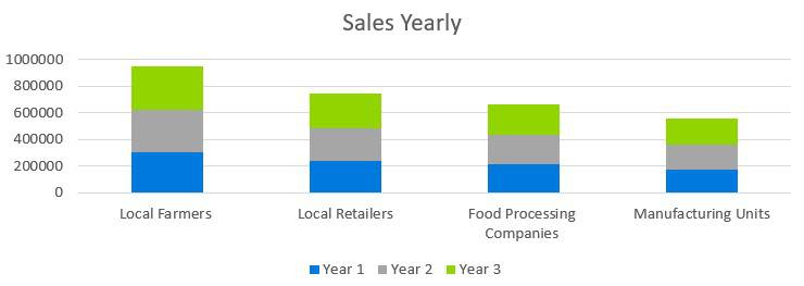 Farmers Market Business Plan - Sales Yearly