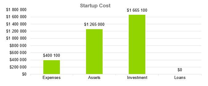 Farmers Market Business Plan - Startup Cost