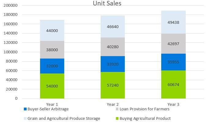 Farmers Market Business Plan - Unit Sales