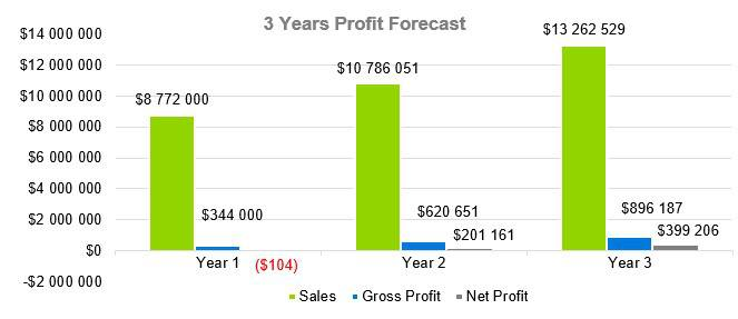 Greenhouse Business Plan - 3 Years profit Forecast