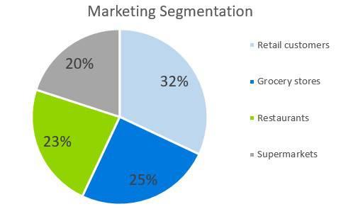 Greenhouse Business Plan - Marketing Segmentation