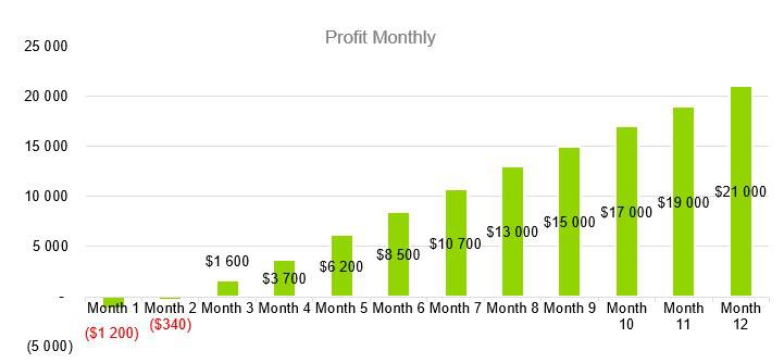Greenhouse Business Plan - Profit Monthly