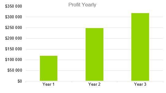 Greenhouse Business Plan - Profit Yearly