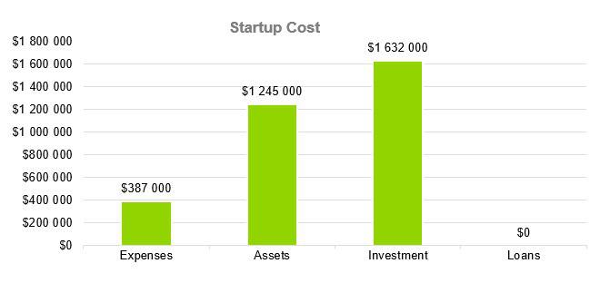 Greenhouse Business Plan - Startup Cost