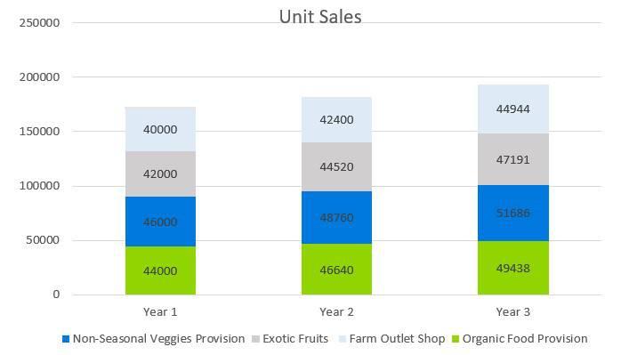 Greenhouse Business Plan - Unit Sales