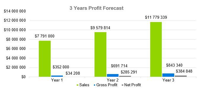 Oyster Farm Business Plan - 3 Years Profit Forecast