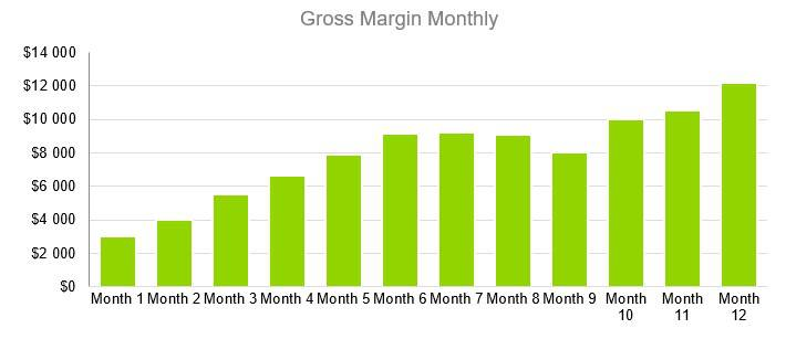 Oyster Farm Business Plan - Gross Margin Monthly
