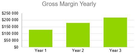 Oyster Farm Business Plan - Gross Margin Yearly