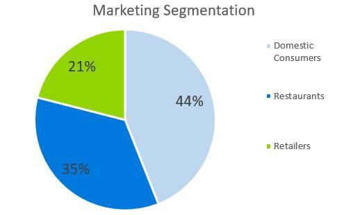 Oyster Farm Business Plan - Marketing Segmentation