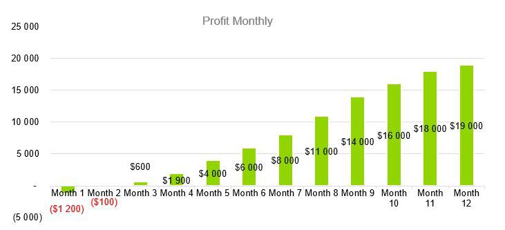 Oyster Farm Business Plan - Profit Monthly