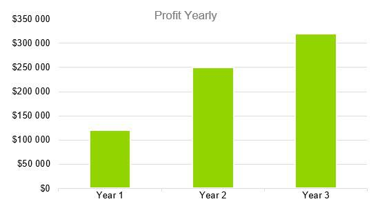 Oyster Farm Business Plan - Profit Yearly