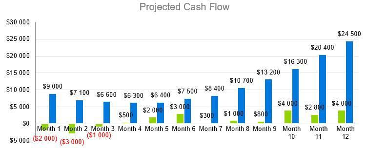Oyster Farm Business Plan - Projected Cash Flow