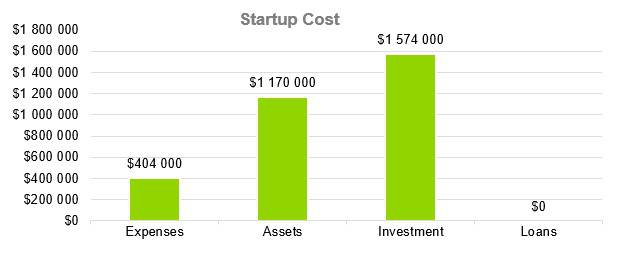 Oyster Farm Business Plan - Startup Cost