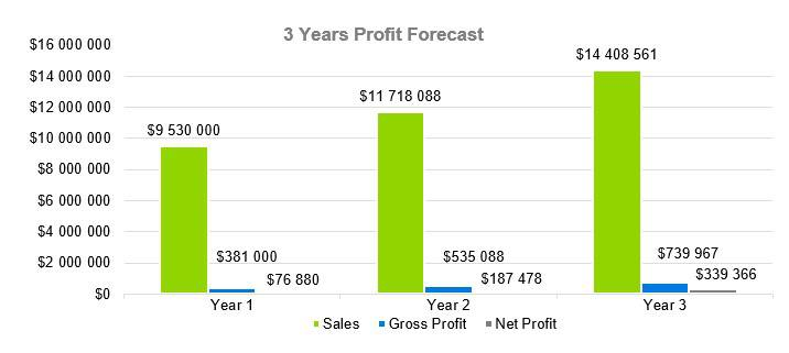 Personal Training Business Plan Example - 3 Years Profit Forecast