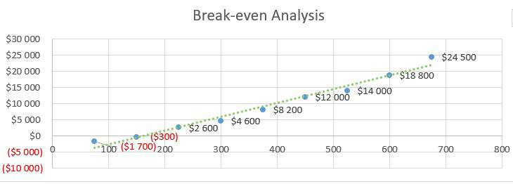 Personal Training Business Plan Example - Break-even Analysis