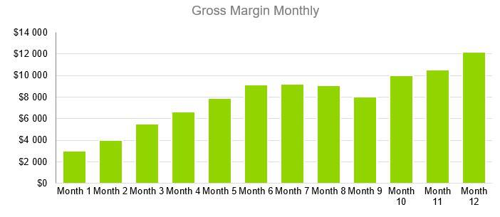 Personal Training Business Plan Example - Gross Margin Monthly