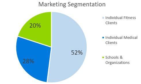 Personal Training Business Plan Example - Marketing Segmentation
