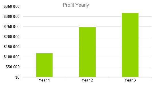 Personal Training Business Plan Example - Profit Yearly y