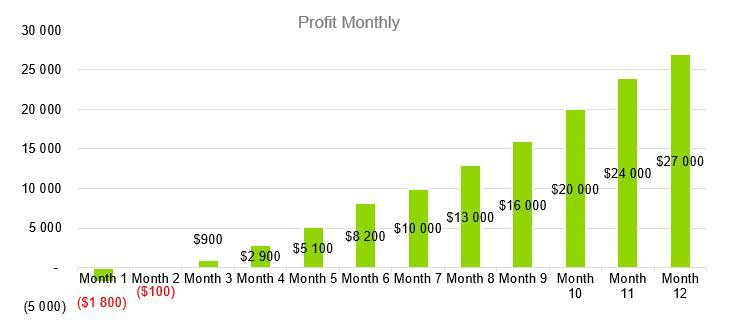 Personal Training Business Plan Example - Profit Monthly