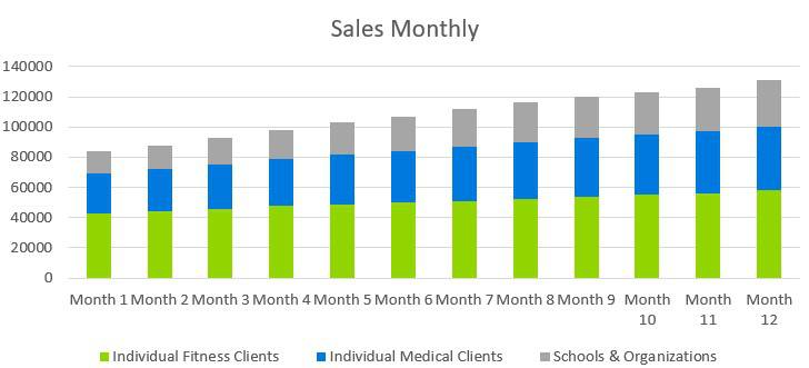 Personal Training Business Plan Example - Sales Monthly