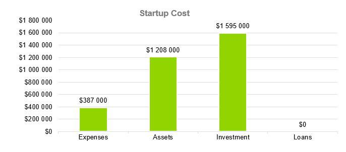 Personal Training Business Plan Example - Startup Cost