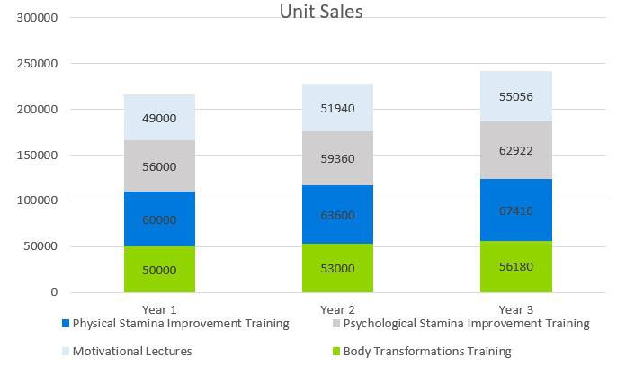 Personal Training Business Plan Example - Unit Sales