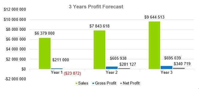 Small Liquor Store Business Plan - 3 Years Profit Forecast