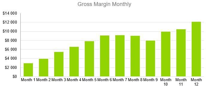 Small Liquor Store Business Plan - Gross Margin Monthly
