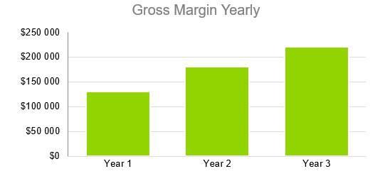 Small Liquor Store Business Plan - Gross Margin Yearly