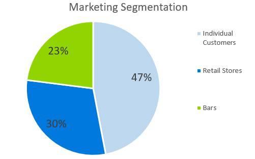 Small Liquor Store Business Plan - Marketing Segmentation