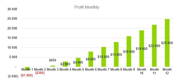 Small Liquor Store Business Plan - Profit Monthly