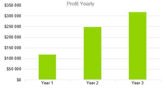 Small Liquor Store Business Plan - Profit Yearly