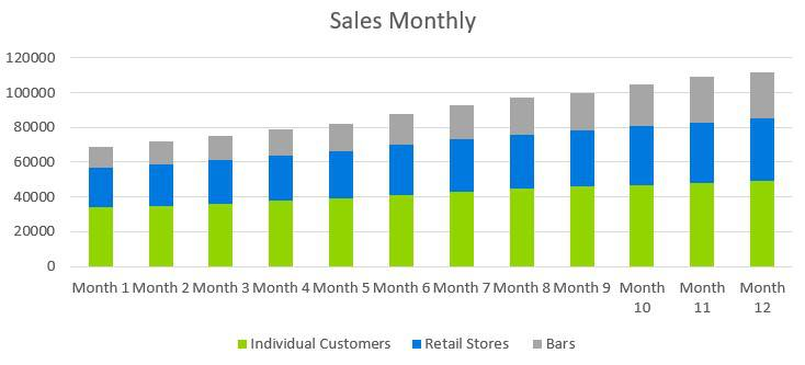 Small Liquor Store Business Plan - Sales Monthly