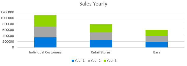 Small Liquor Store Business Plan - Sales Yearly