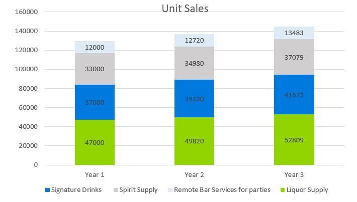 Small Liquor Store Business Plan - Unit Sales