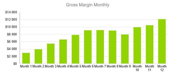 Window Tint Business Plan - Gross Margin Monthly