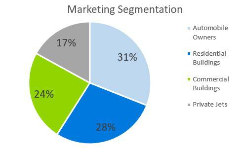 Window Tint Business Plan - Marketing Segmentation